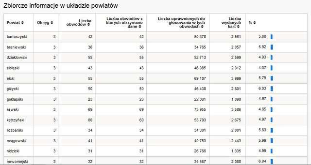 Frekwencja w województwie warmińsko-mazurskim.
