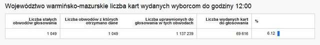 Liczba kart wydanych wyborcom do godziny 12:00 w województwie warmińsko-mazurskim.