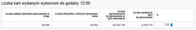 Liczba kart wydanych wyborcom do godziny 12:00 w całej Polsce.