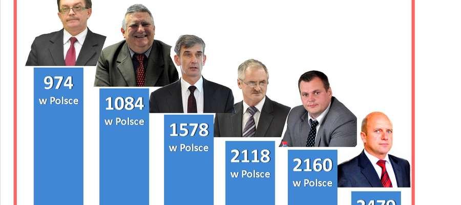 Oto jak wypadły w rankingu 2014 gminy powiatu żuromińskiego