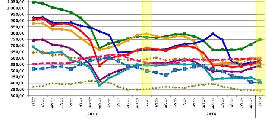 Średnie miesięczne ceny skupu podstawowych zbóż, żywca wołowego, wieprzowego i drobiowego w 2013, 2014 i 2015 roku.