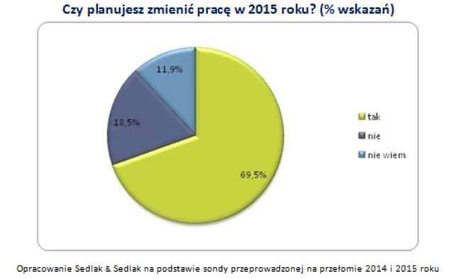 Opracowanie Sedlak & Sedlak na podstawie sondy przeprowadzonej na przełomie 2014 i 2015 roku