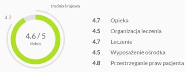 """Wykres ilustrujący ogólną ocenę olsztyńskiego ośrodka """"Kopernik"""" - full image"""