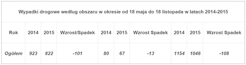 http://m.wm.pl/2015/11/orig/statystyka-278504.jpg