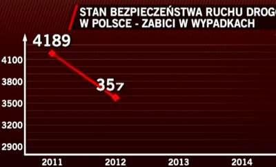 Coraz mniej zabitych na polskich drogach. W ciągu ostatnich lat spadła też liczba wypadków, o 20%