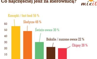 Polacy jedzą niezdrowo za kółkiem