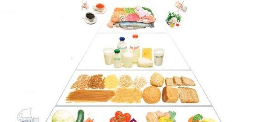 Piramida zdrowego żywienia (kliknij, aby powiększyć)