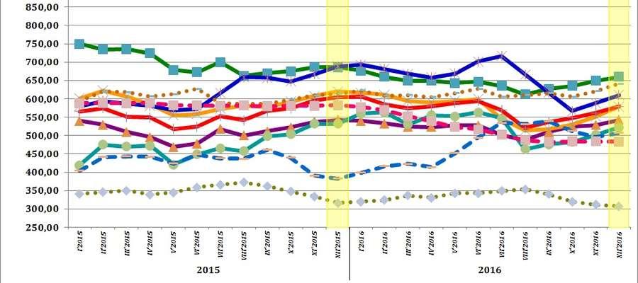 Średnie miesięczne ceny skupu podstawowych zbóż, żywca wołowego, wieprzowego i drobiowego w 2015 i 2016 roku