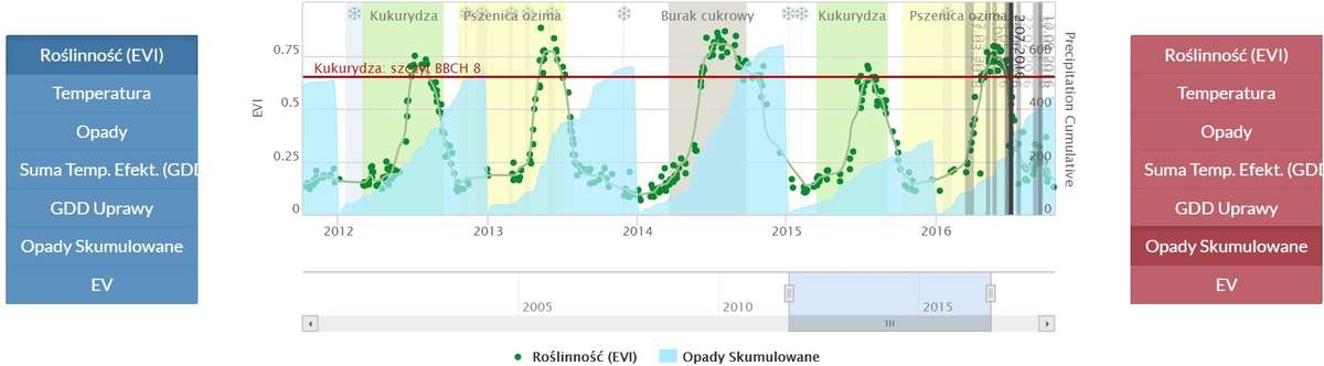 Dane z satelity MODIS zestawione z danymi pogodowymi umożliwiają porównywanie ze sobą sezonów i analizę przyczyn zróżnicowania plonów