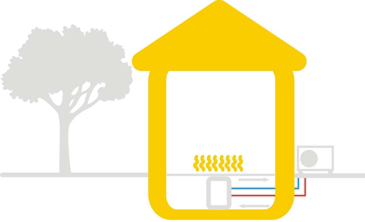 Pompa ciepła powietrzna (powietrze-woda)
