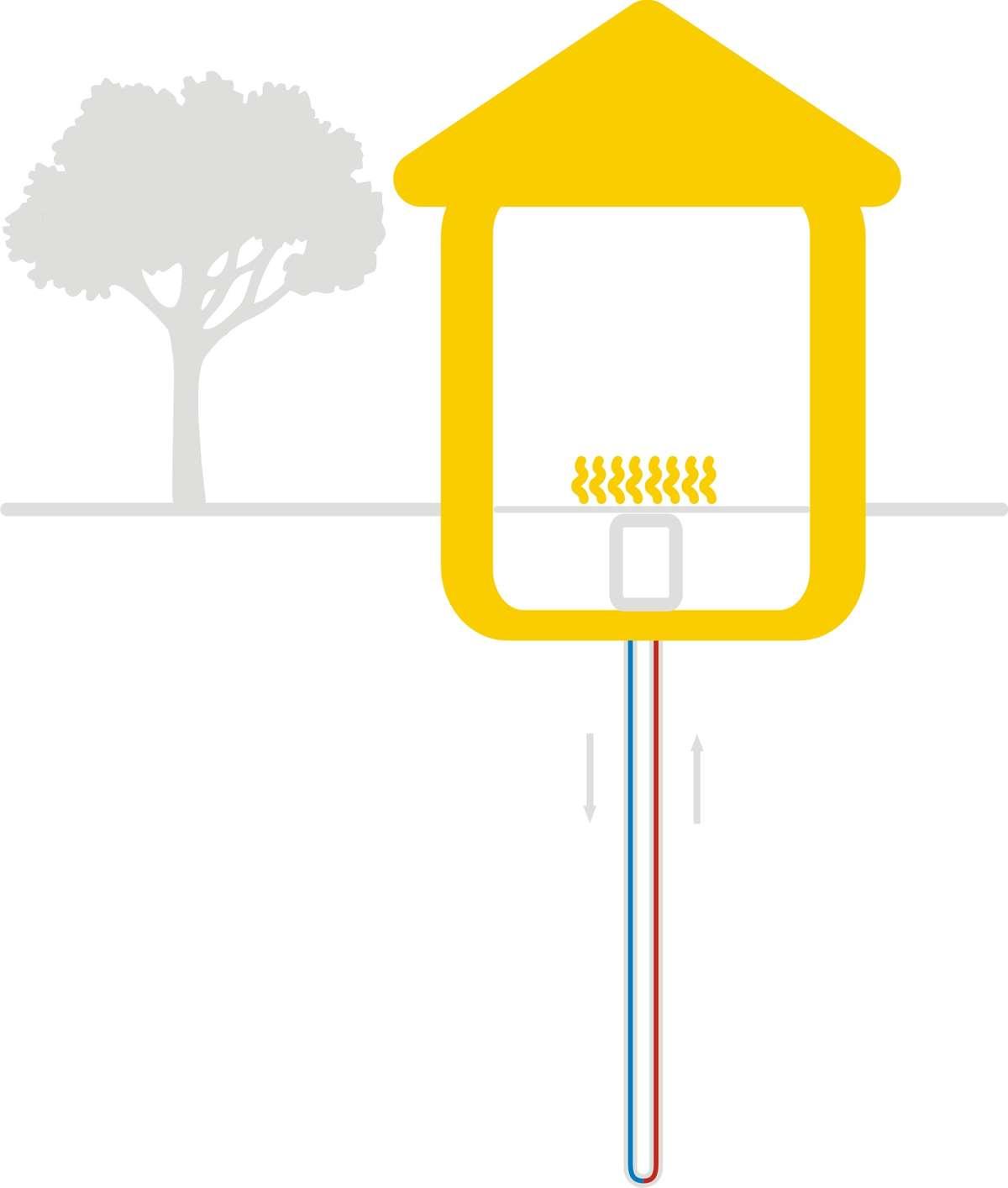 Pompa ciepła gruntowa (solanka-woda) — pionowych sond gruntowych