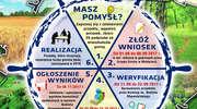 Budżet obywatelski w gminie Małdyty
