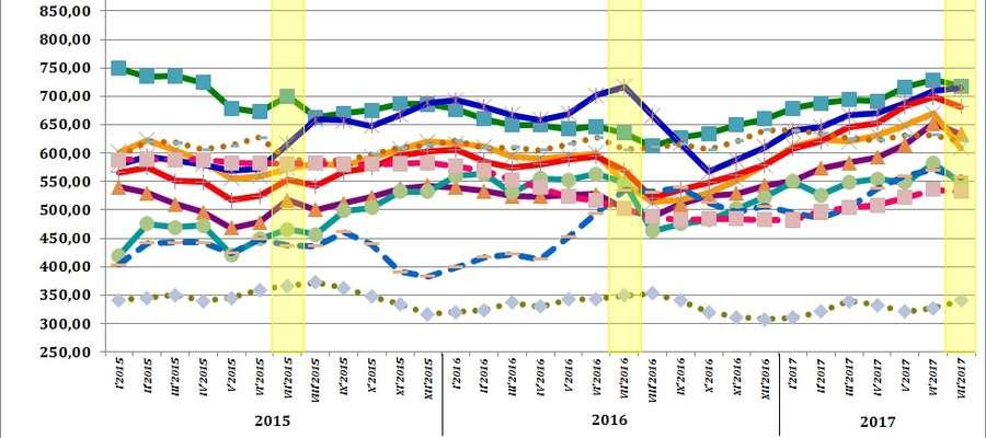 Średnie miesięczne ceny skupu podstawowych zbóż oraz żywca wołowego, wieprzowego i drobiowego w latach 2015 - 2017