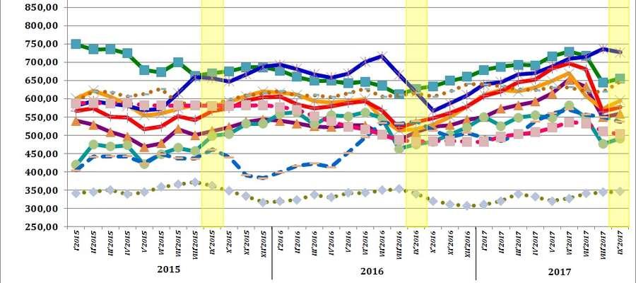 Średnie miesięczne ceny skupu podstawowych zbóż, żywca wołowego, wieprzowego i drobiowego w 2015 i 2017 roku