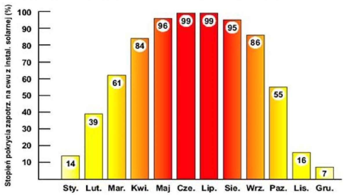 Szacunkowy stopień pokrycia zapotrzebowania na podgrzewanie ciepłej wody użytkowej energią słoneczną przy wykorzystaniu prawidłowo dobranej i wykonanej instalacji