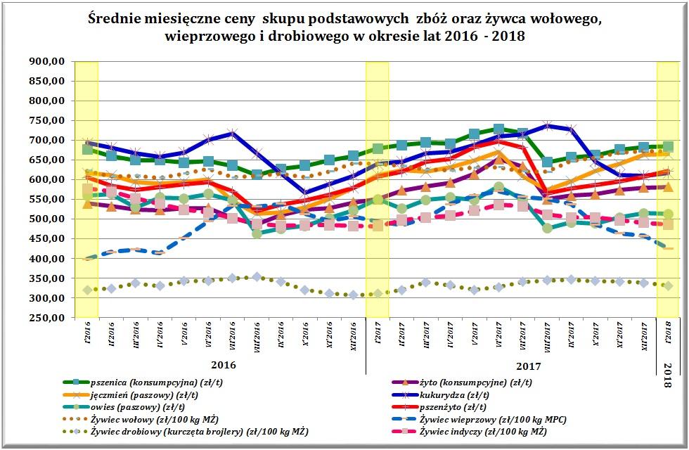 faefe2fc03339 Średnie miesięczne ceny skupu podstawowych zbóż oraz żywca wołowego