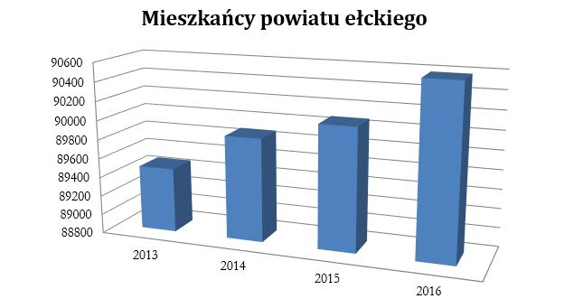 http://m.wm.pl/2018/03/orig/powiat-elk-mieszkancy-450210.jpg