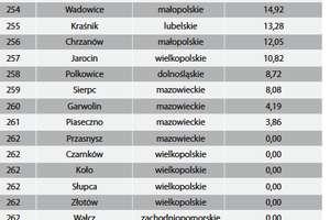 Miasto Przasnysz na ostatniej pozycji rankingu