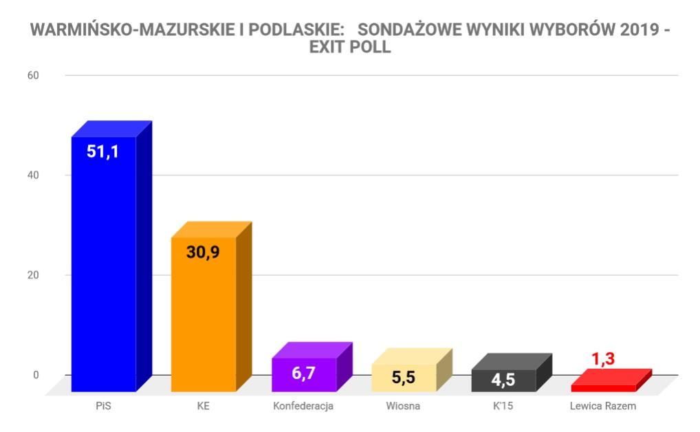 http://m.wm.pl/2019/05/orig/exit-poll-wm-552529.jpg