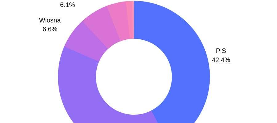 Wstępne wyniki: PiS wygrywa wybory do Europarlamentu!
