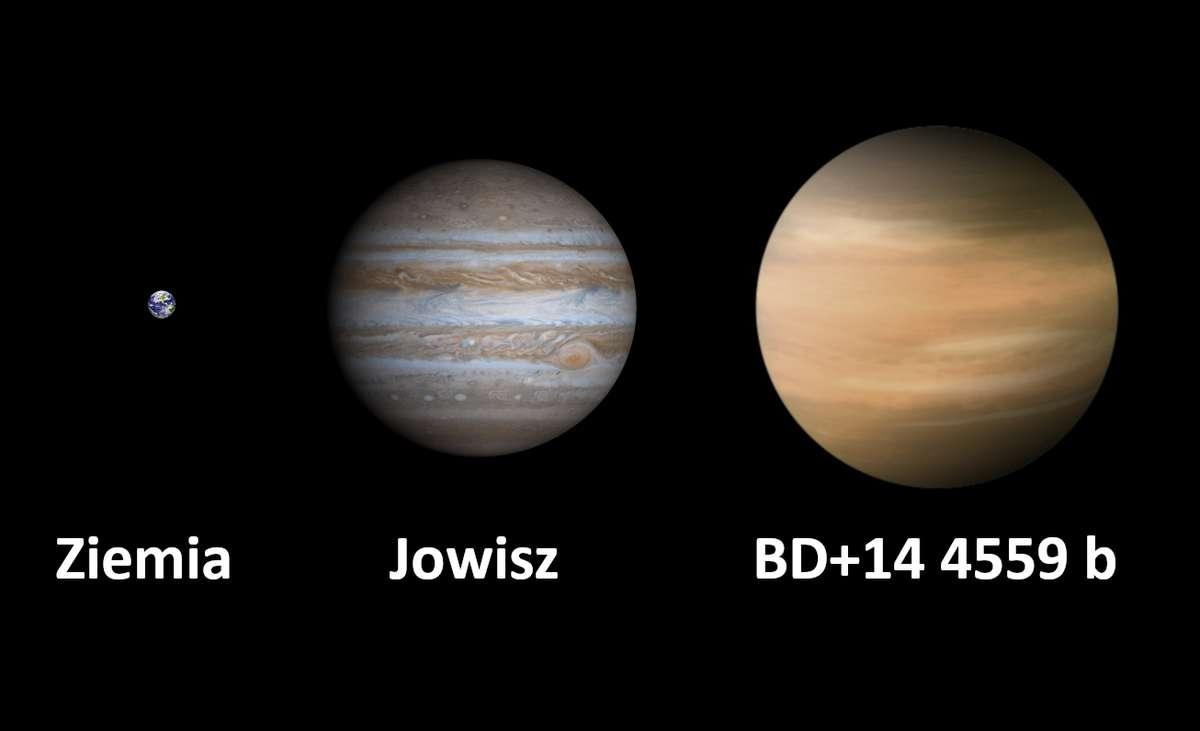 Porównanie rozmiarów Ziemi, Jowisza i Nowej Planety