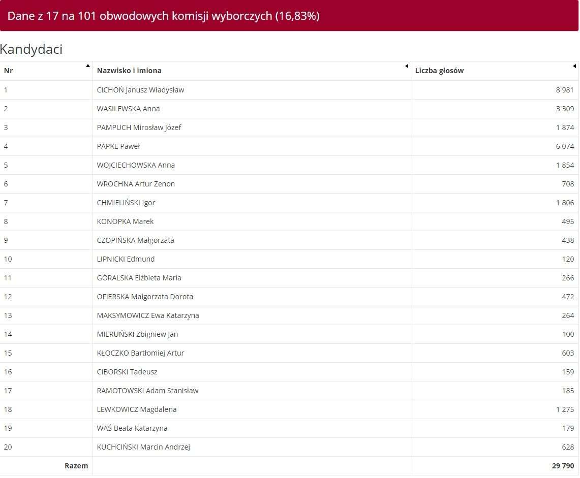 Koalicja Obywatelska: Dane z 17 komisji w Olsztynie