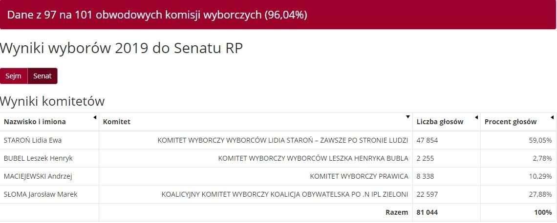 Olsztyn: wyniki do Senatu (dane z 97 komisji)