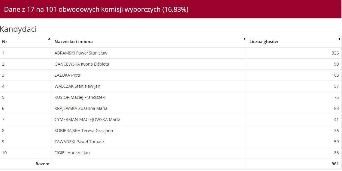 Skuteczni Piotra Liroya-Marca: Dane z 17 komisji w Olsztynie