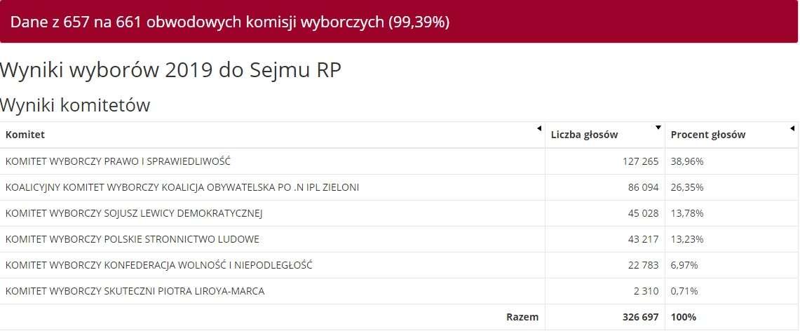 Dane z 657 komisji w okręgu olsztyńskim