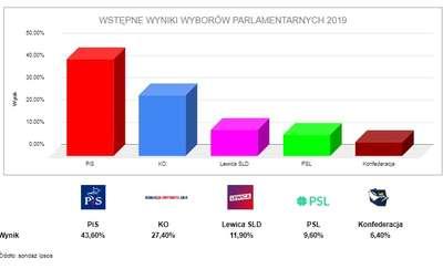 Mamy pierwsze komentarze ełckich kandydatów do Sejmu i Senatu