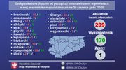 Nowe zakażenia w Olsztynie i w Ełku