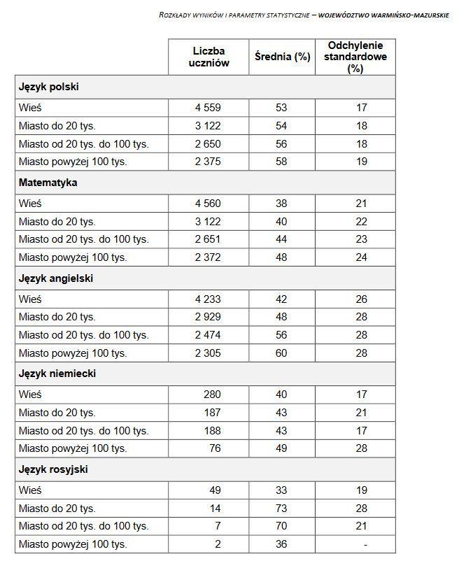 Wyniki egzaminu ósmoklasisty w zależności od lokalizacji szkoły