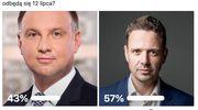 Duda czy Trzaskowski? Zobacz jak głosowali internauci