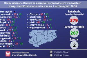 Szok. 17 nowych chorych w regionie