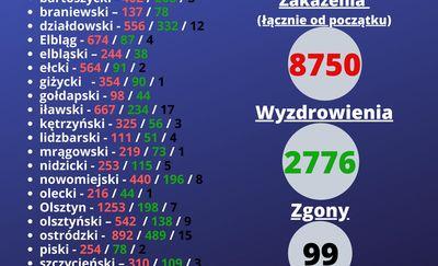 Znowu rekord: 737 zakażonych w warmińsko-mazurskim. W Olsztynie ponad 1000 zakażonych