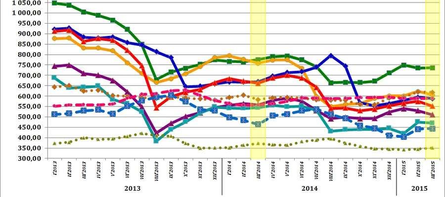 Średnie miesięczne ceny skupu podstawowych zbóż, żywca wołowego, wieprzowego i drobiowego w 2013, 2014 i 2015 roku