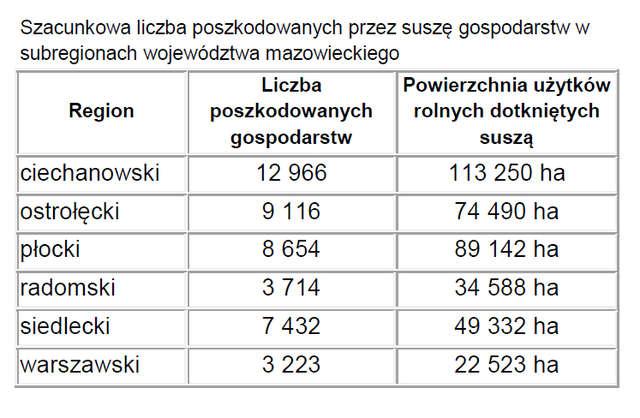 Szacunkowa liczba poszkodowanych przez suszę gospodarstw w poszczególnych subregionach województwa mazowieckiego