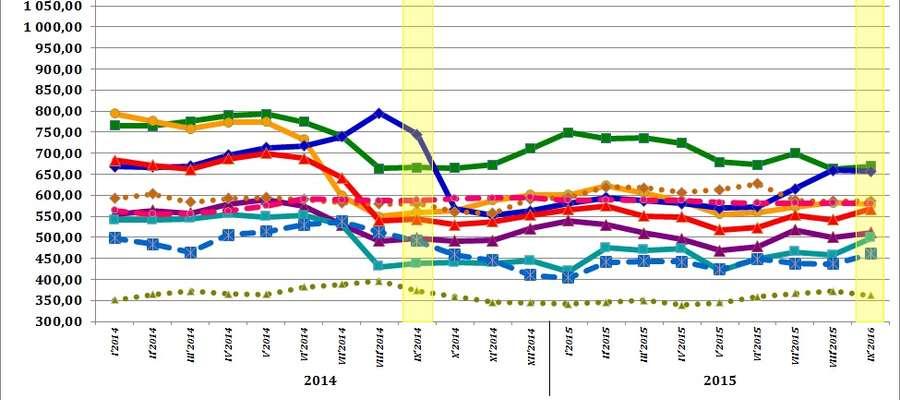Średnie miesięczne ceny skupu podstawowych zbóż, żywca wołowego, wieprzowego i drobiowego w 2014 i 2015 roku