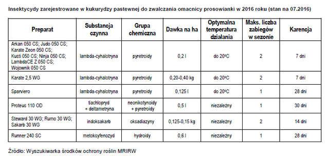 Insektycydy zarejestrowane w kukurydzy pastewnej do zwalczania omacnicy prosowianki w 2016 roku (stan na 07.2016)