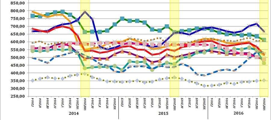 Średnie miesięczne ceny skupu podstawowych zbóż, żywca wołowego, wieprzowego i drobiowego w 2014, 2015 i 2016 roku