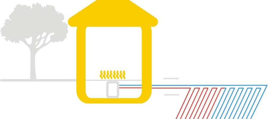 Pompa ciepła gruntowa (solanka-woda) — płaskich kolektorów