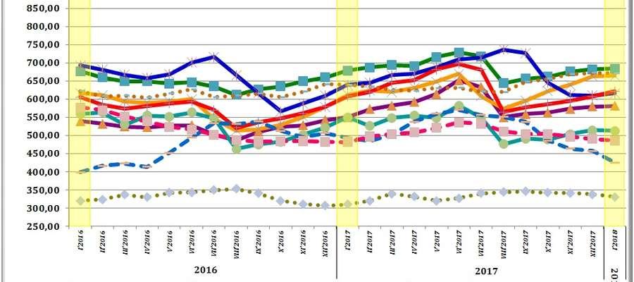 Średnie miesięczne ceny skupu podstawowych zbóż oraz żywca wołowego, wieprzowego i drobiowego w okresie lat 2016-2018