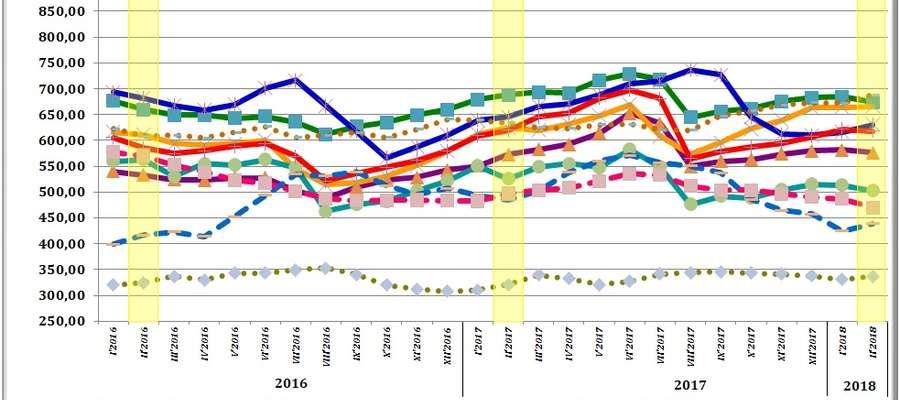 Średnie miesięczne ceny skupu podstawowych zbóż, żywca wołowego, wieprzowego i drobiowego w 2016-2018 roku