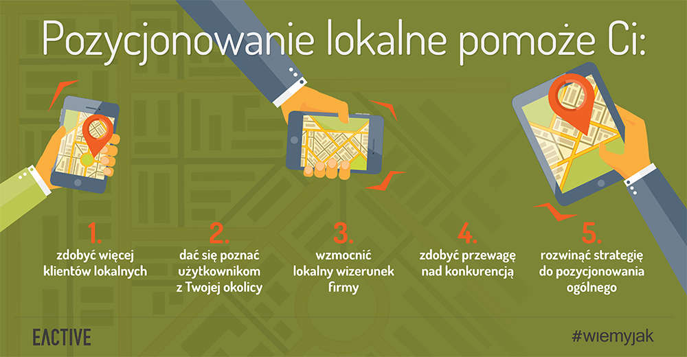 Źródło: https://www.eactive.pl/