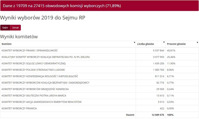 Ogólnopolskie wyniki z 71,89 proc. komisji