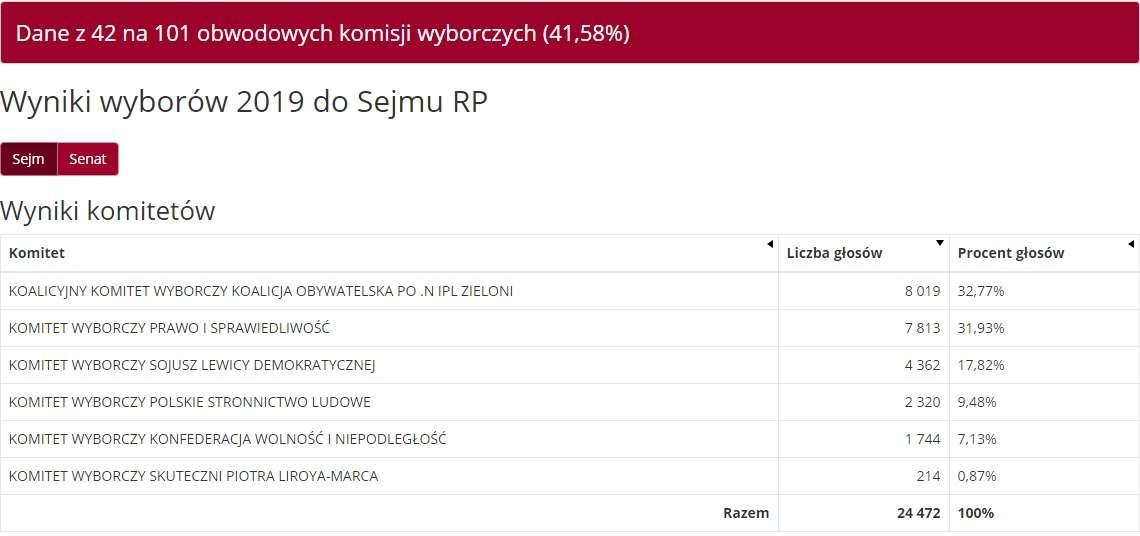 Dane z 42 komisji w Olsztynie