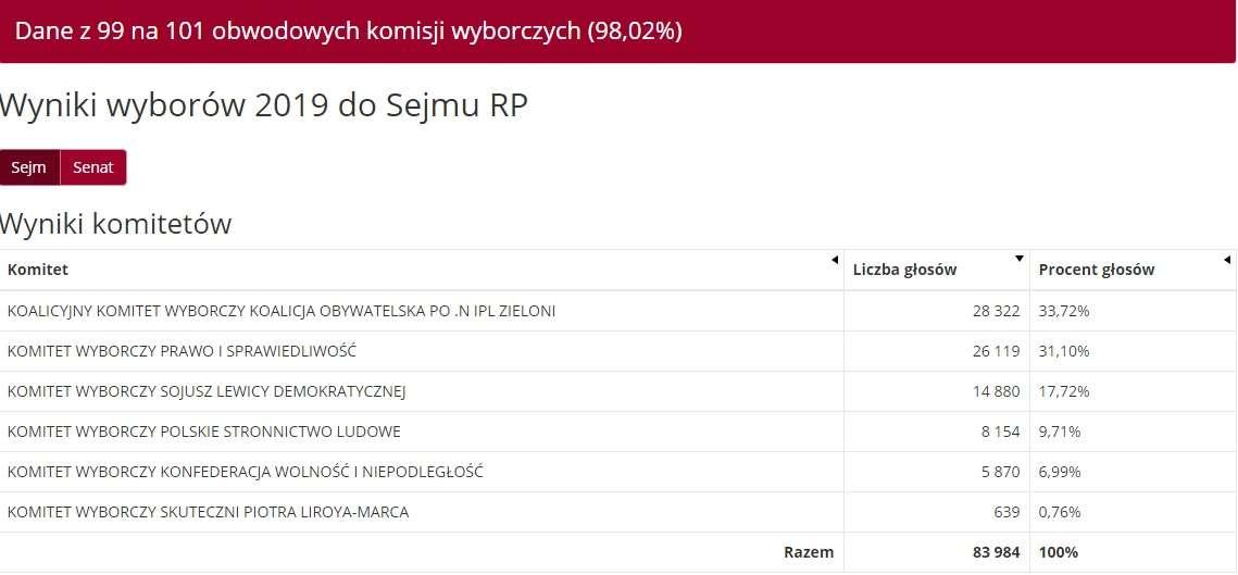 Olsztyn: dane z 99 komisji wyborczych