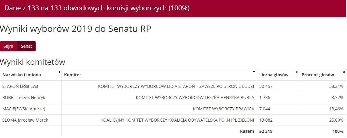 Wyniki wyborów do Senatu - powiat olsztyński