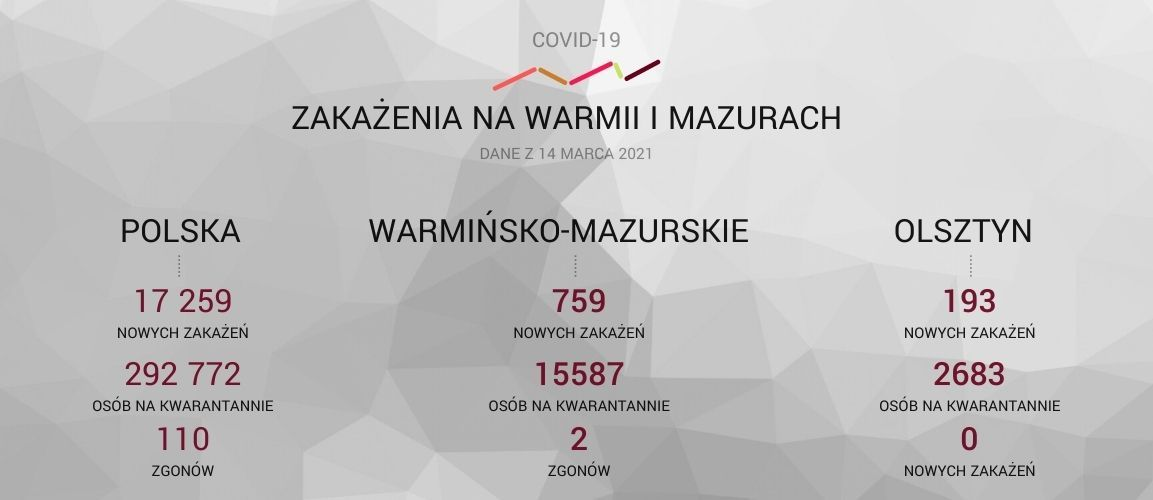 COVID-19 raport w Gazecie Olsztyńskiej