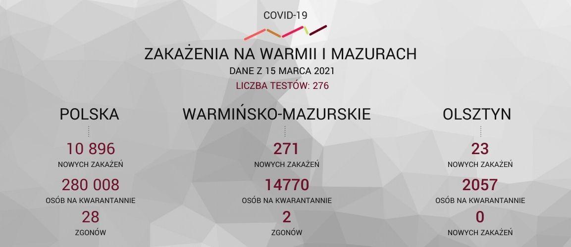 Covid-19 - raport 15-03-2021